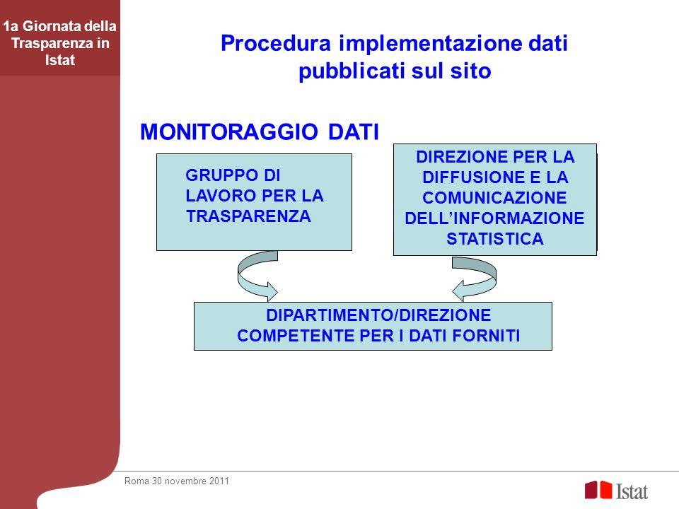 Procedura implementazione dati pubblicati sul sito