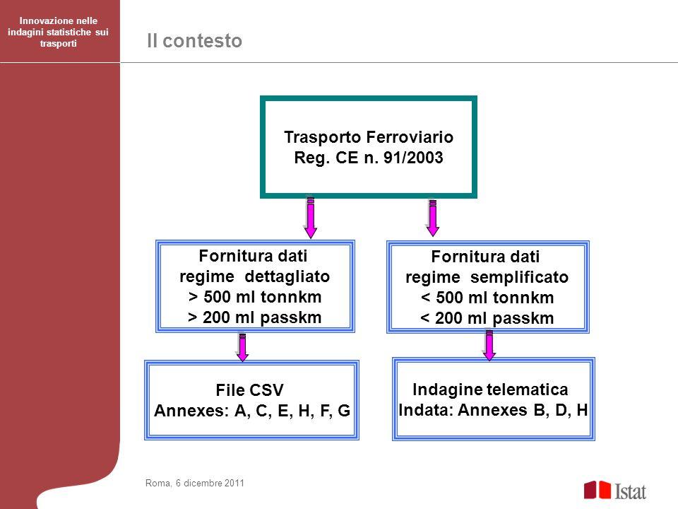 Il contesto Trasporto Ferroviario Reg. CE n. 91/2003 Fornitura dati