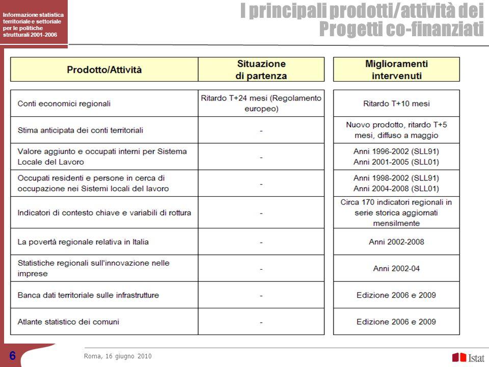 I principali prodotti/attività dei Progetti co-finanziati