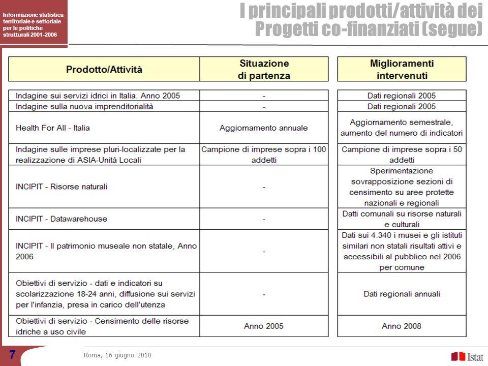 I principali prodotti/attività dei Progetti co-finanziati (segue)