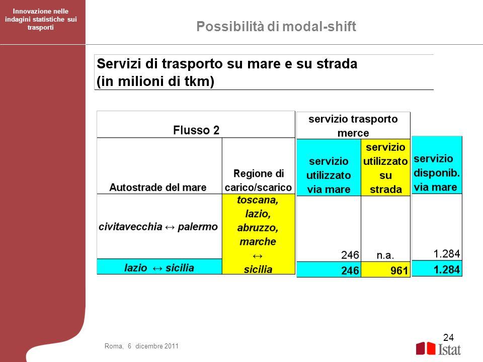 Possibilità di modal-shift