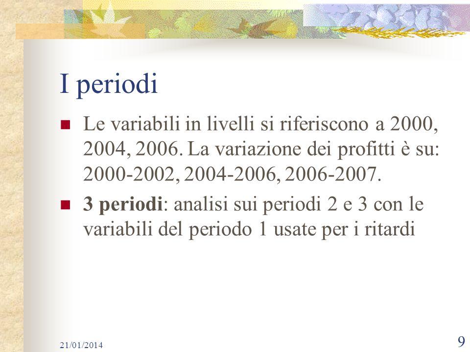 I periodi Le variabili in livelli si riferiscono a 2000, 2004, 2006. La variazione dei profitti è su: 2000-2002, 2004-2006, 2006-2007.