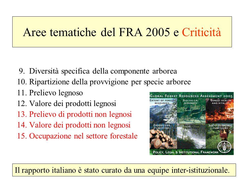 Aree tematiche del FRA 2005 e Criticità