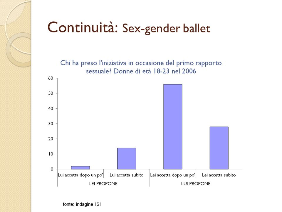 Continuità: Sex-gender ballet