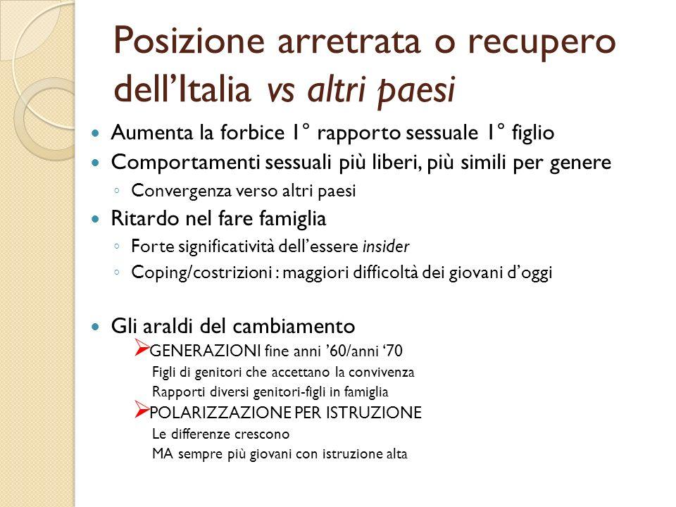 Posizione arretrata o recupero dell'Italia vs altri paesi
