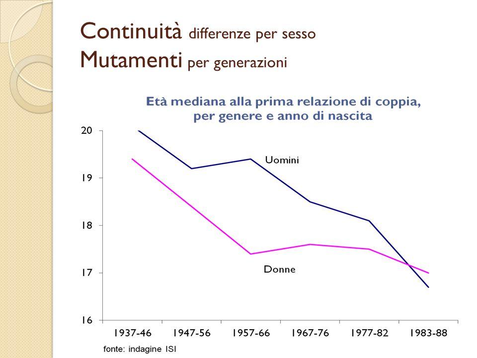 Continuità differenze per sesso Mutamenti per generazioni