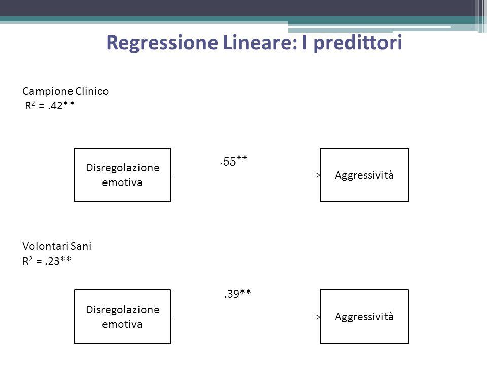 Regressione Lineare: I predittori