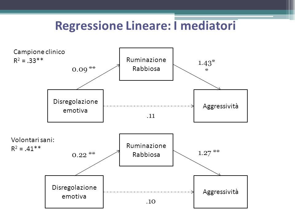 Regressione Lineare: I mediatori