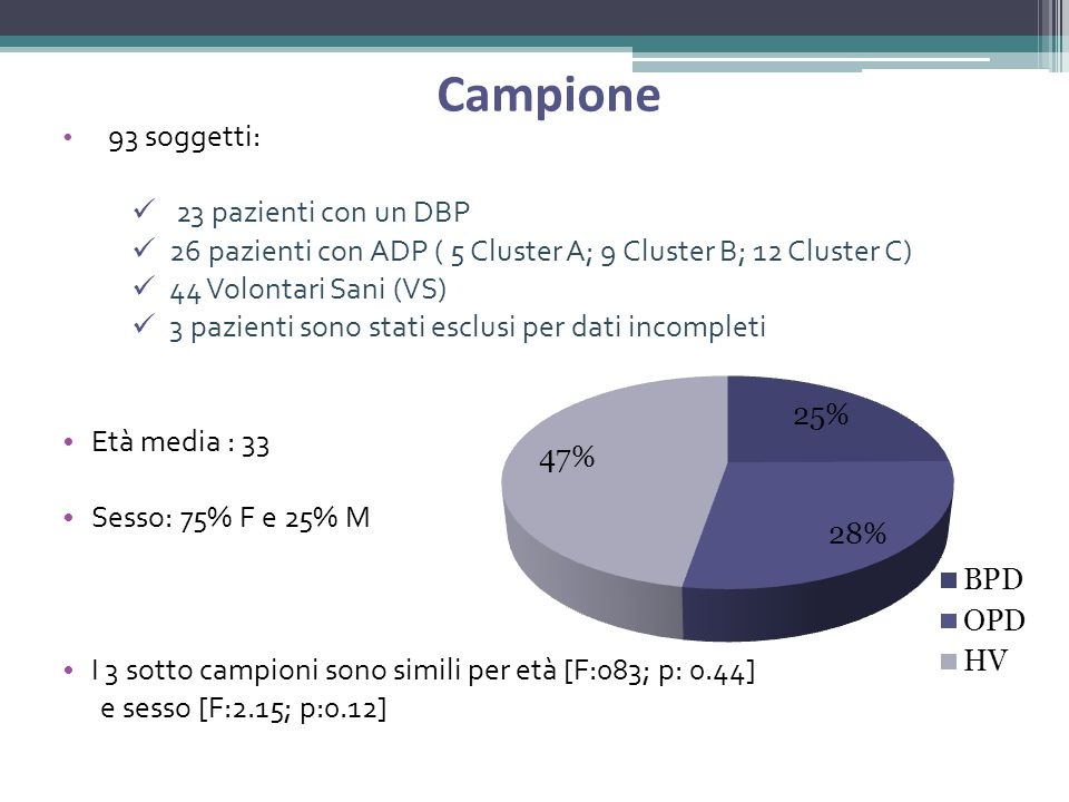 Campione 23 pazienti con un DBP