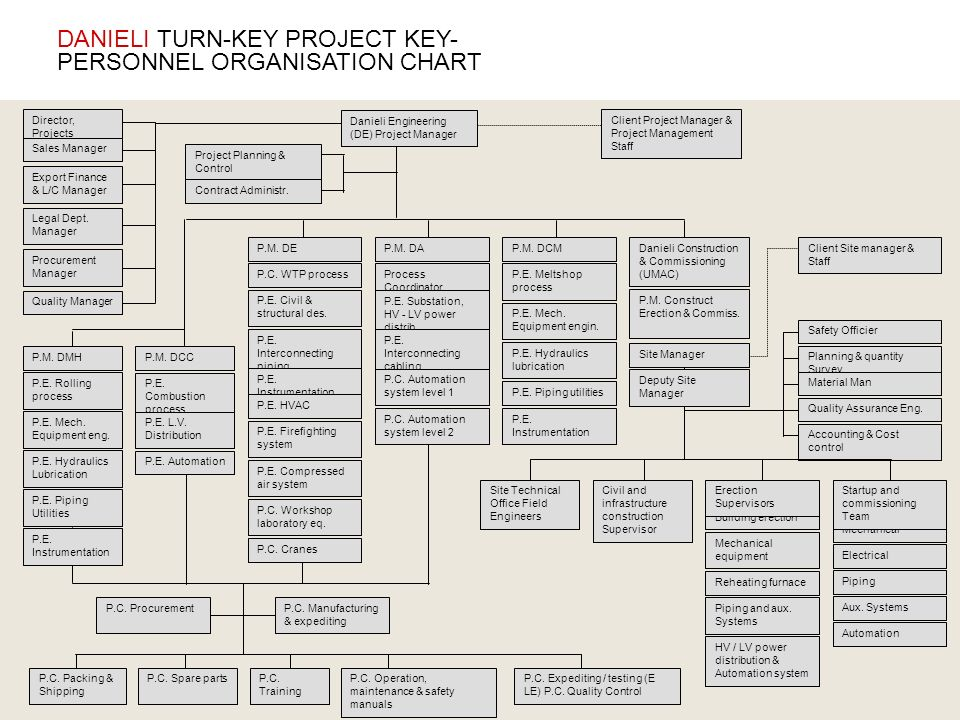 DANIELI TURN-KEY PROJECT KEY-PERSONNEL ORGANISATION CHART