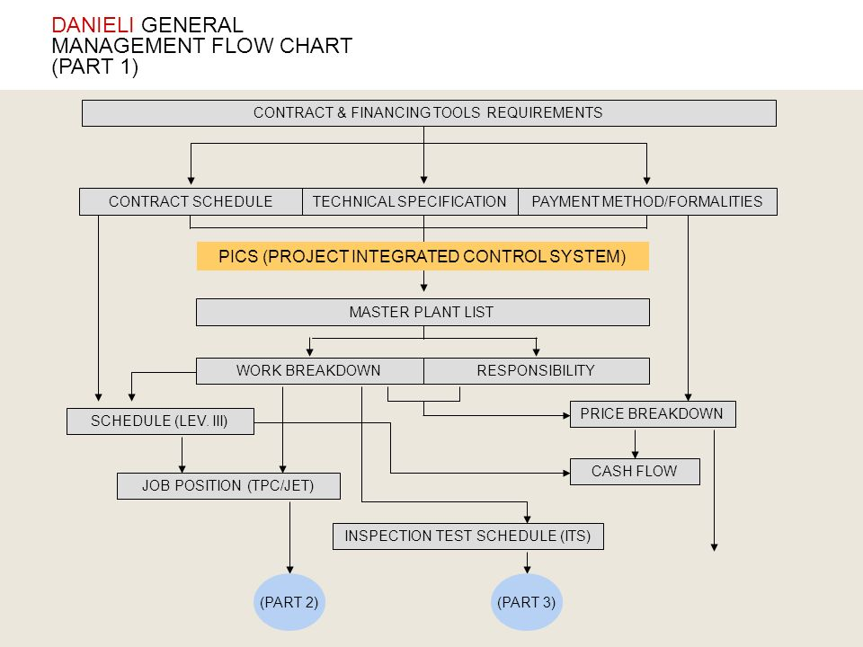 DANIELI GENERAL MANAGEMENT FLOW CHART (PART 1)