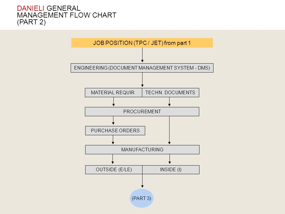 DANIELI GENERAL MANAGEMENT FLOW CHART (PART 2)
