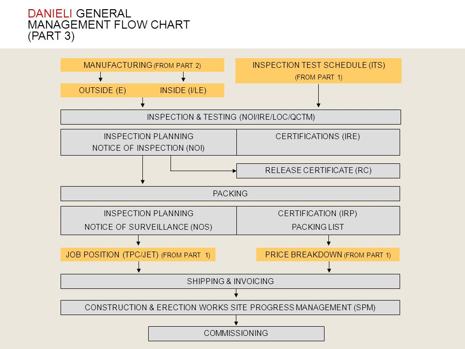 DANIELI GENERAL MANAGEMENT FLOW CHART (PART 3)