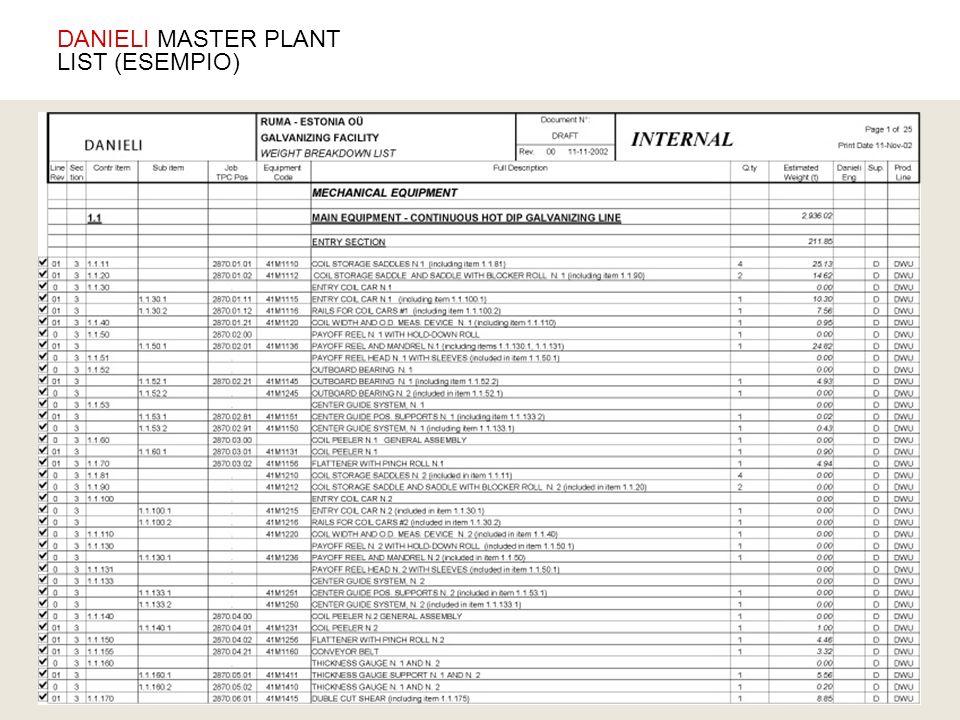 DANIELI MASTER PLANT LIST (ESEMPIO)