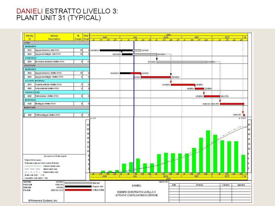 DANIELI ESTRATTO LIVELLO 3: PLANT UNIT 31 (TYPICAL)