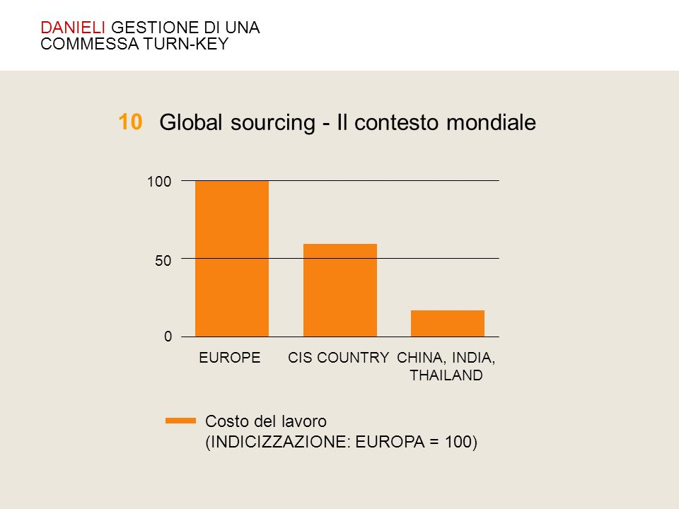 Global sourcing - Il contesto mondiale