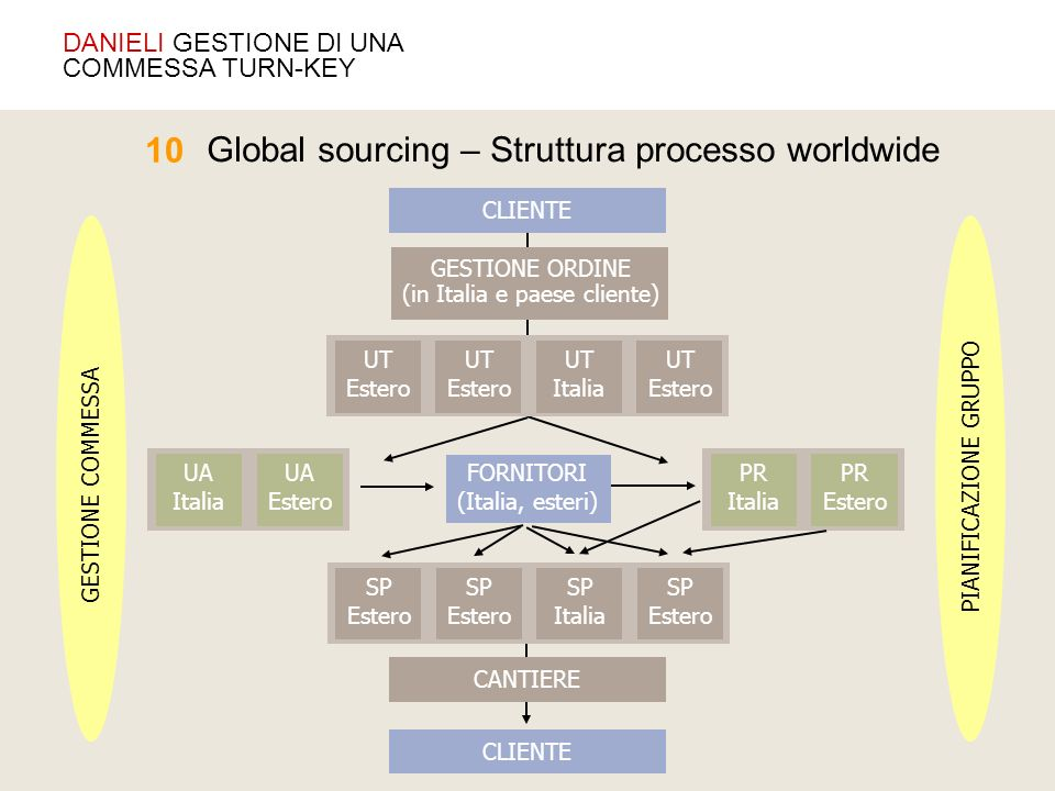 Global sourcing – Struttura processo worldwide