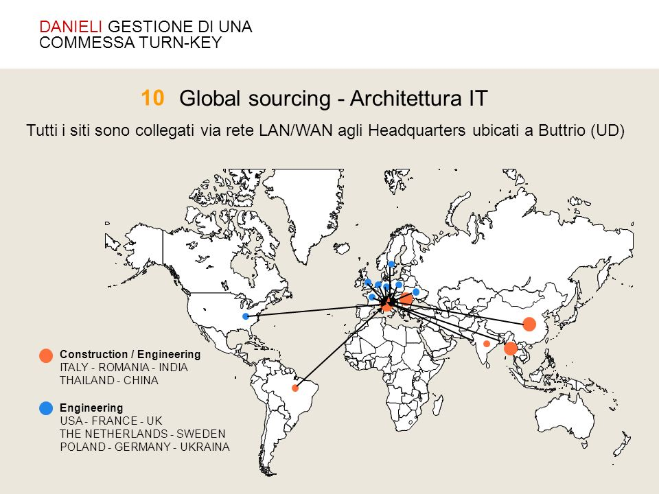 Global sourcing - Architettura IT