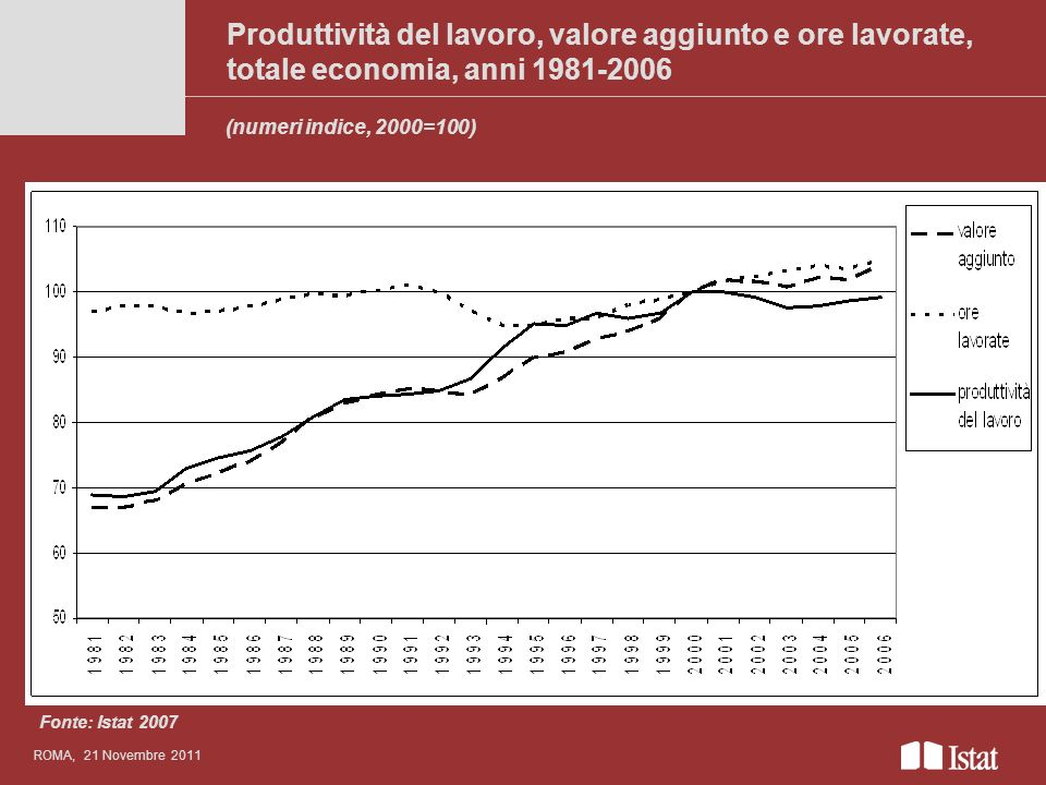 Titolo del convegnoanche su più righe. Produttività del lavoro, valore aggiunto e ore lavorate, totale economia, anni 1981-2006.