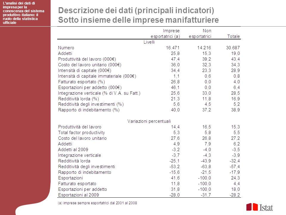 Descrizione dei dati (principali indicatori)