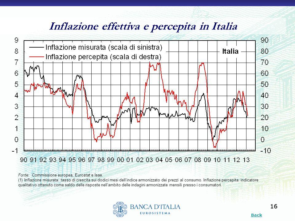 Inflazione effettiva e percepita in Italia