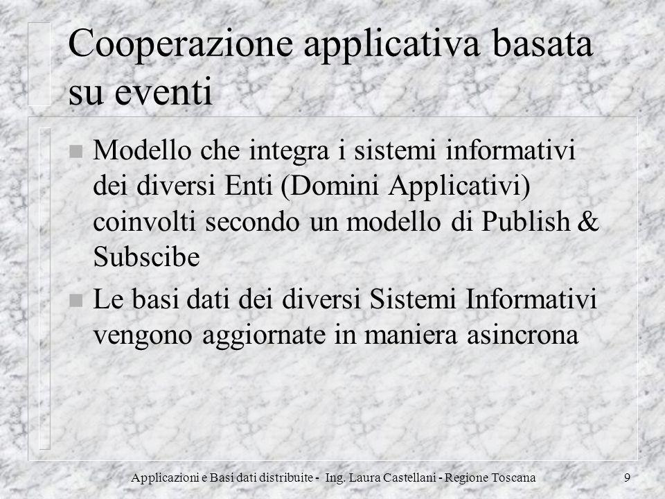 Cooperazione applicativa basata su eventi