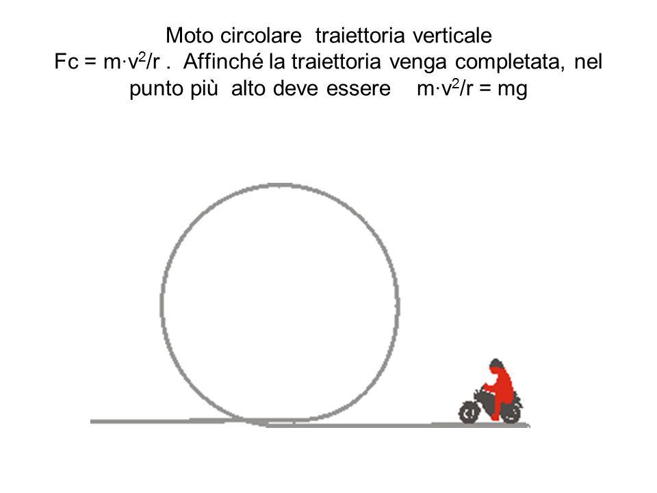 Moto circolare traiettoria verticale Fc = m∙v2/r