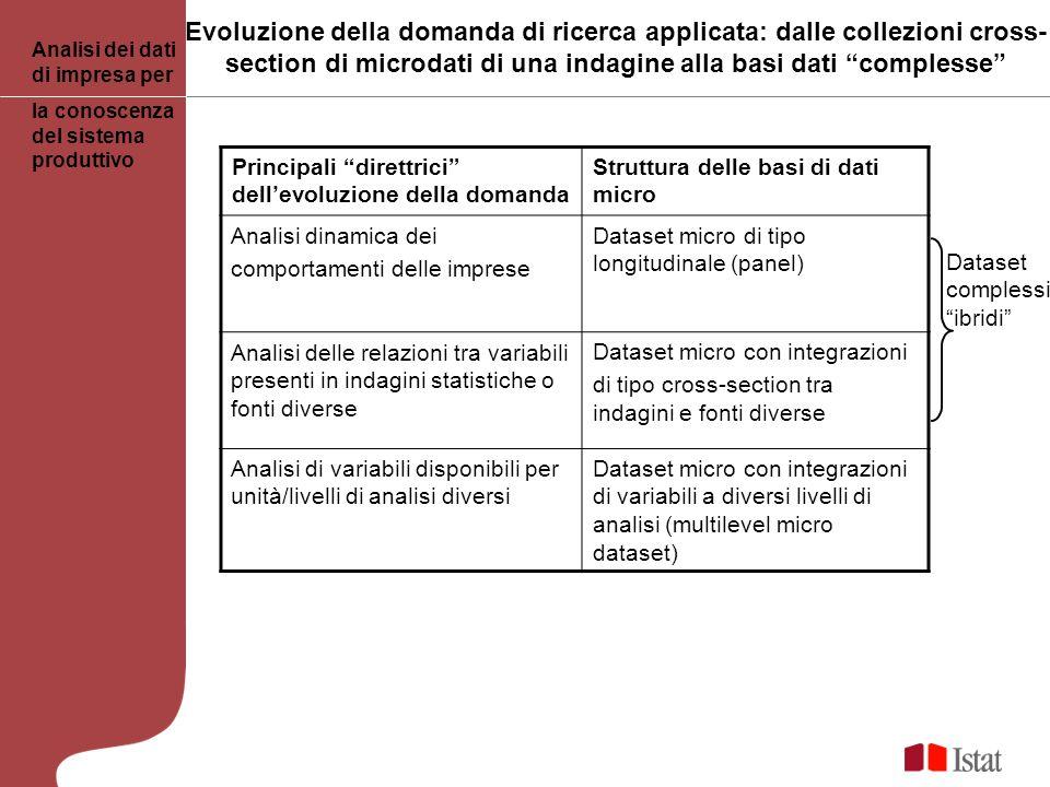Evoluzione della domanda di ricerca applicata: dalle collezioni cross-section di microdati di una indagine alla basi dati complesse