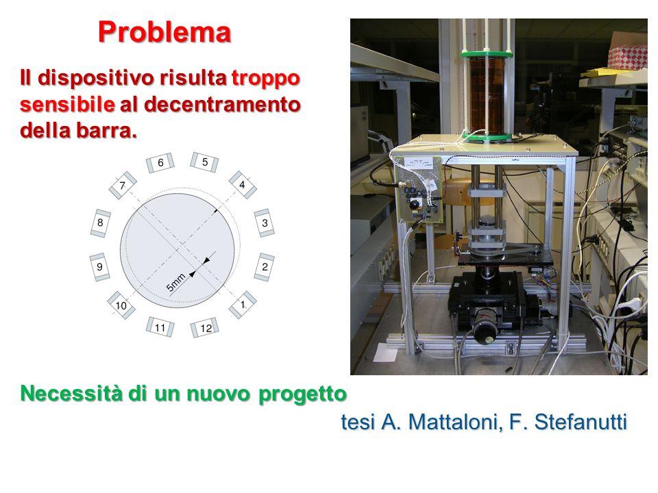 Problema Necessità di un nuovo progetto. tesi A. Mattaloni, F. Stefanutti. Il dispositivo risulta troppo sensibile al decentramento della barra.