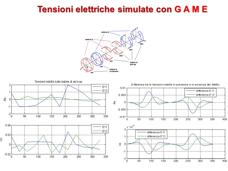 Tensioni elettriche simulate con G A M E