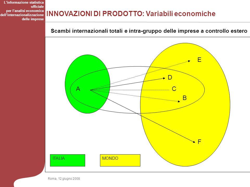 INNOVAZIONI DI PRODOTTO: Variabili economiche