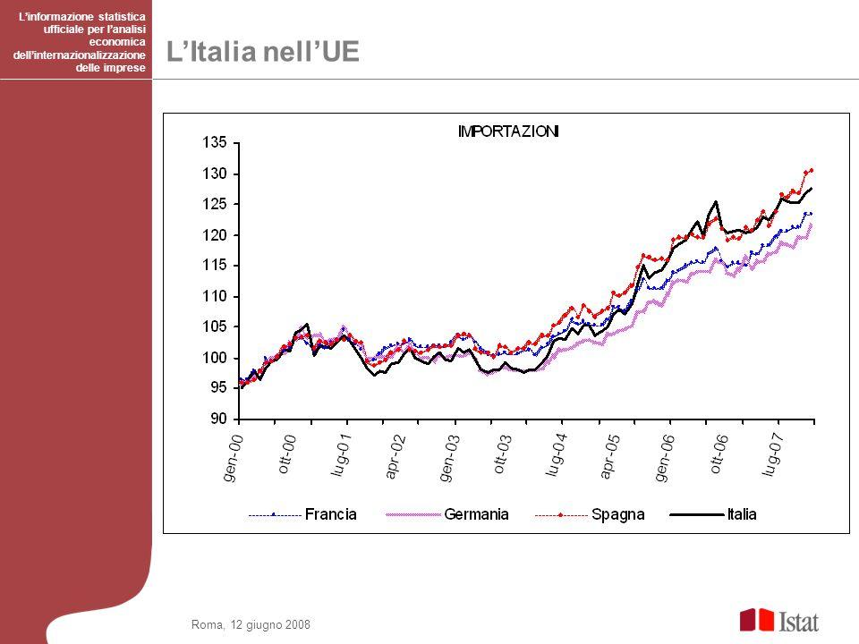 L'Italia nell'UE ….. Roma, 12 giugno 2008
