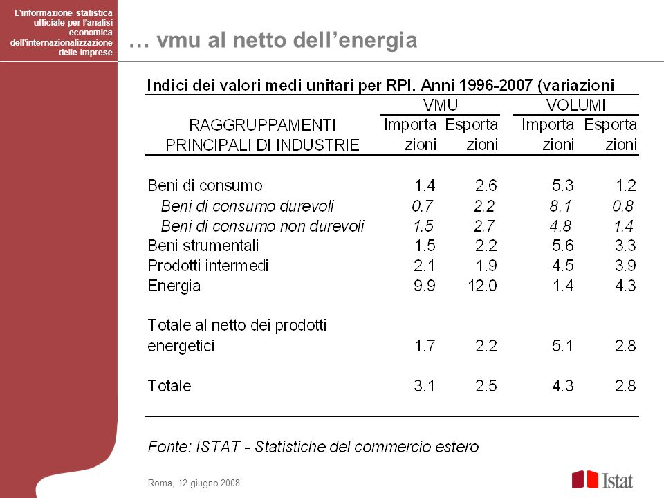 … vmu al netto dell'energia