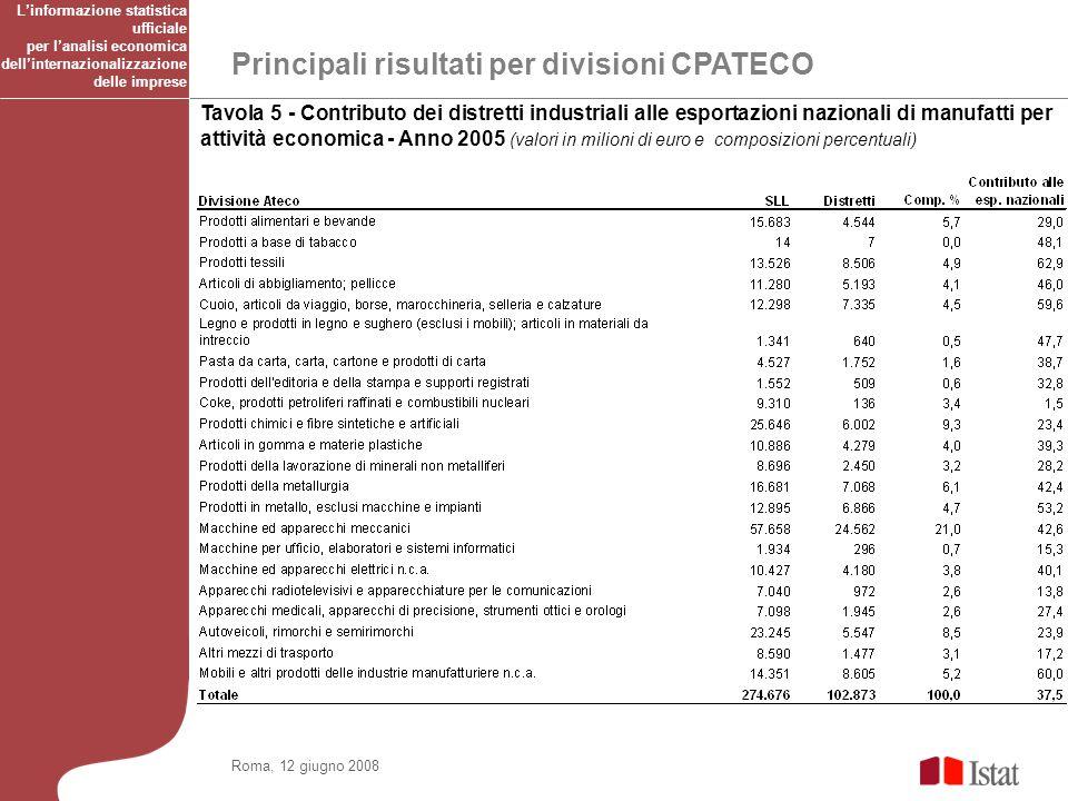 Principali risultati per divisioni CPATECO