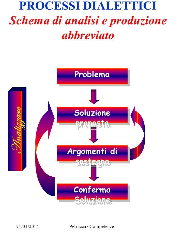 PROCESSI DIALETTICI Schema di analisi e produzione abbreviato