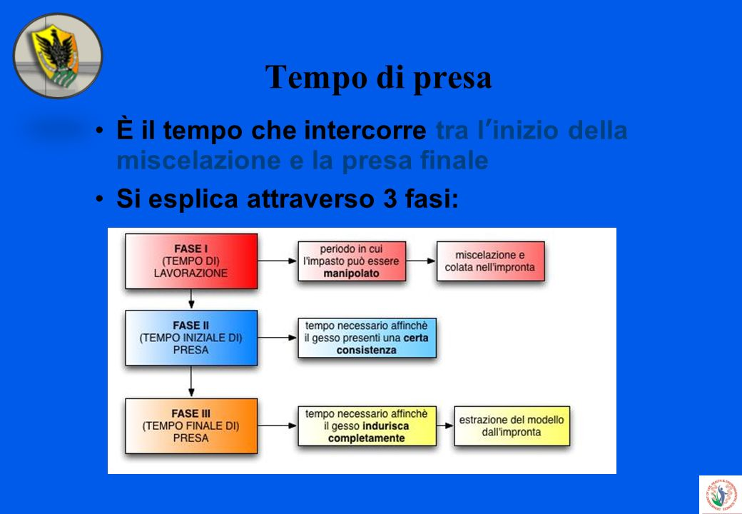 Tempo di presa È il tempo che intercorre tra l'inizio della miscelazione e la presa finale.