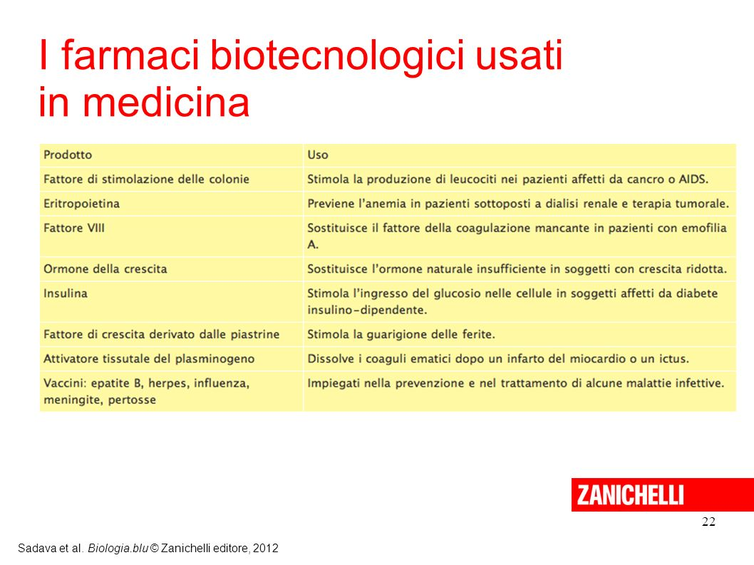 I farmaci biotecnologici usati in medicina