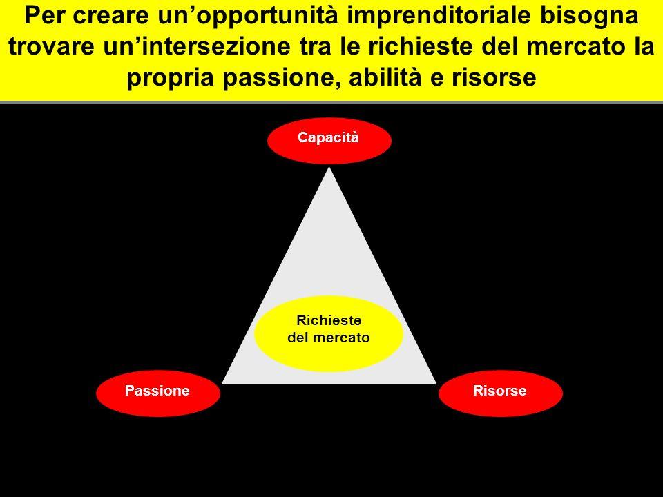 Per creare un'opportunità imprenditoriale bisogna trovare un'intersezione tra le richieste del mercato la propria passione, abilità e risorse
