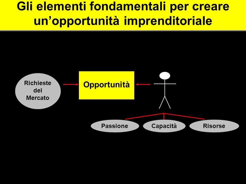 Gli elementi fondamentali per creare un'opportunità imprenditoriale