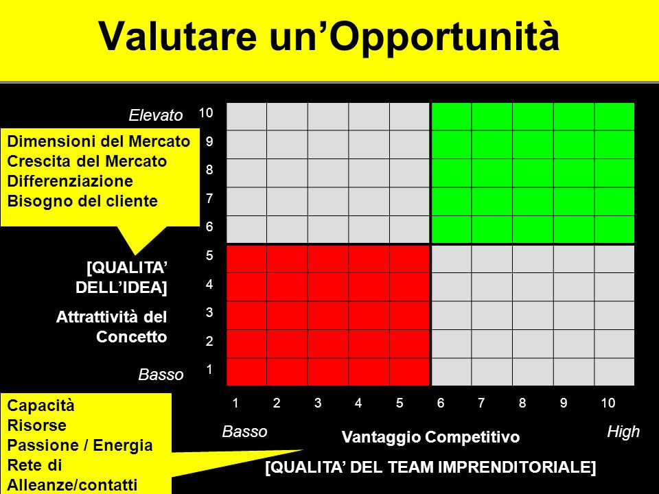 Valutare un'Opportunità