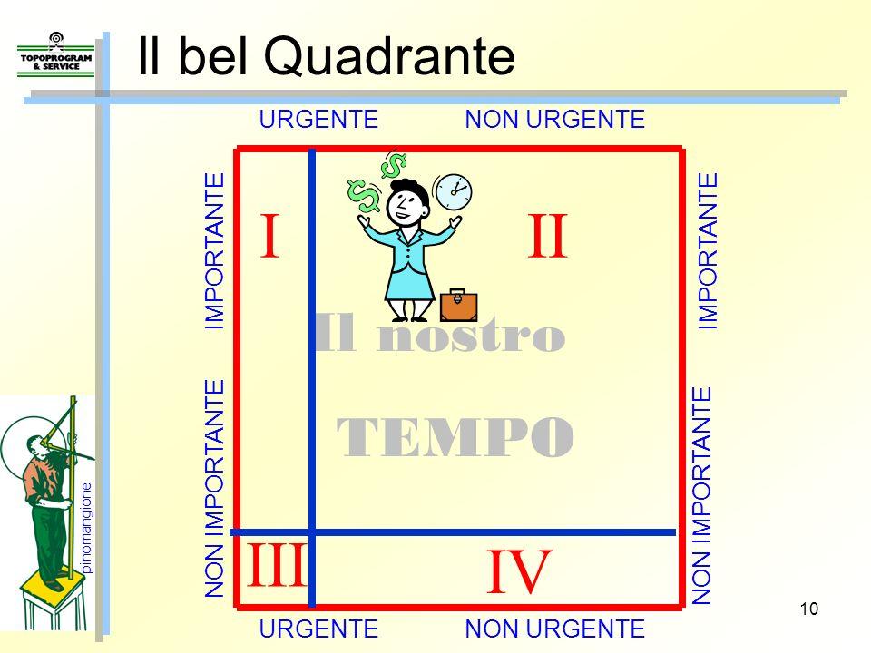 I II III IV Il nostro TEMPO Il bel Quadrante URGENTE NON URGENTE