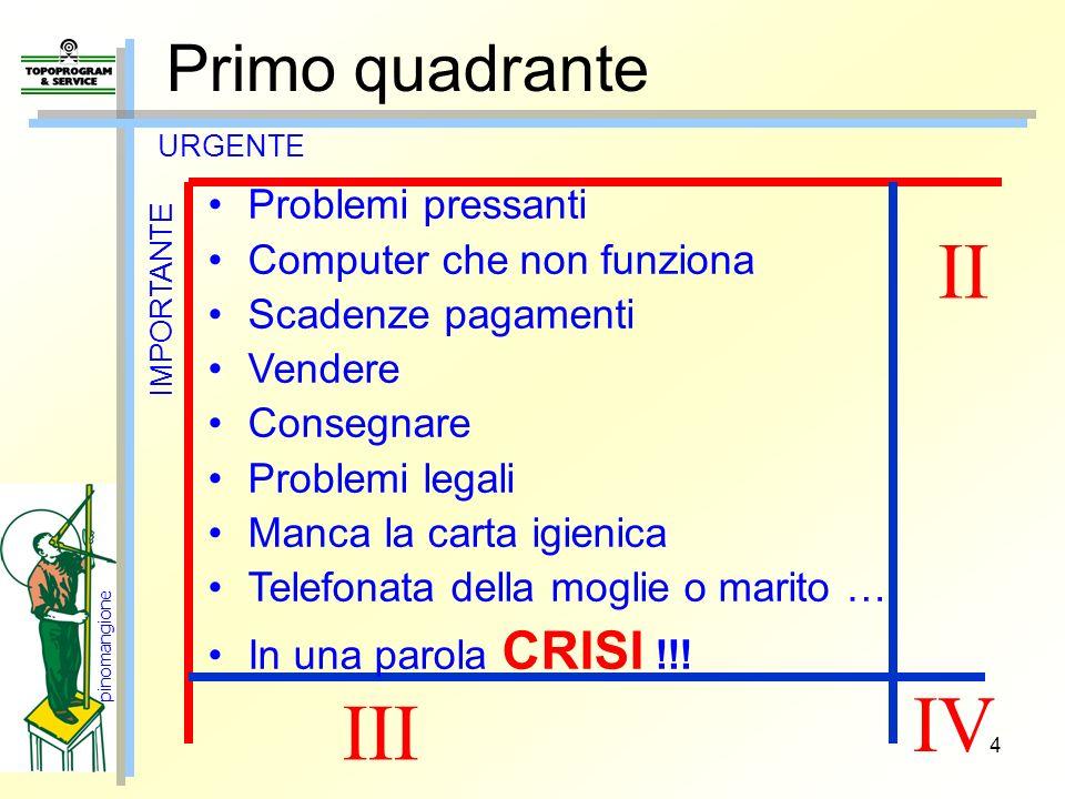 II IV III Primo quadrante Problemi pressanti Computer che non funziona