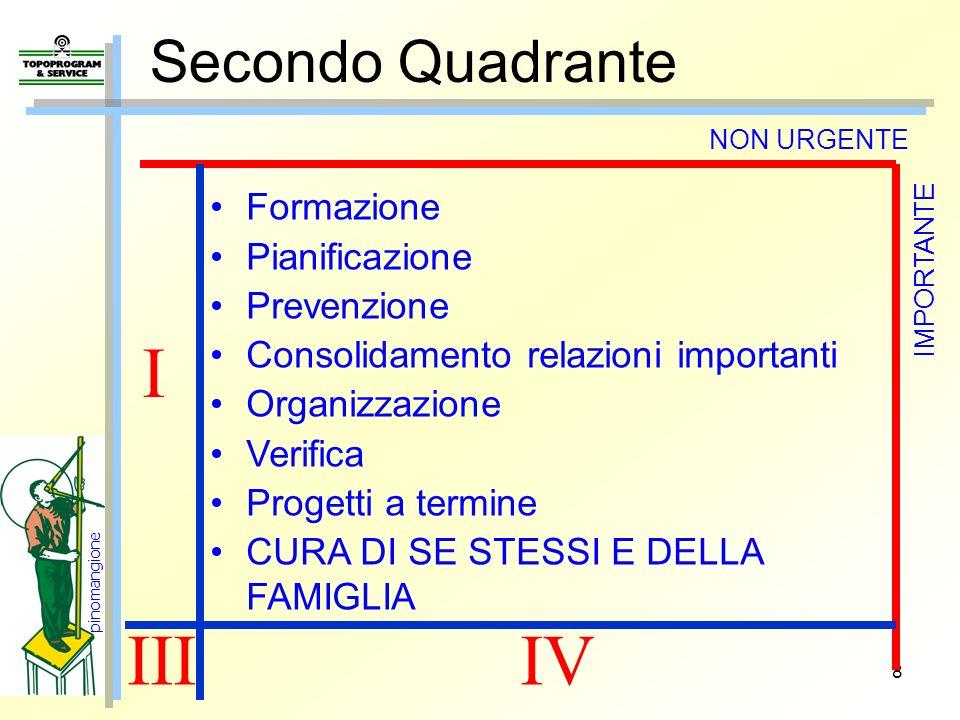 I III IV Secondo Quadrante Formazione Pianificazione Prevenzione