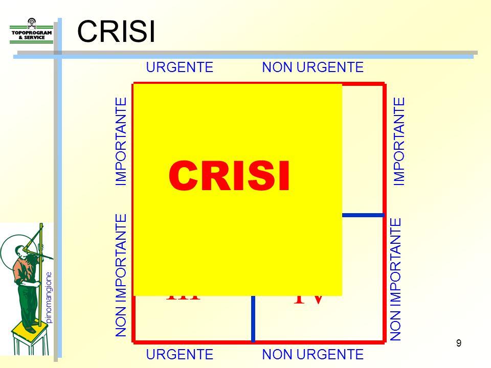 I II III IV Il nostro TEMPO CRISI CRISI URGENTE NON URGENTE IMPORTANTE