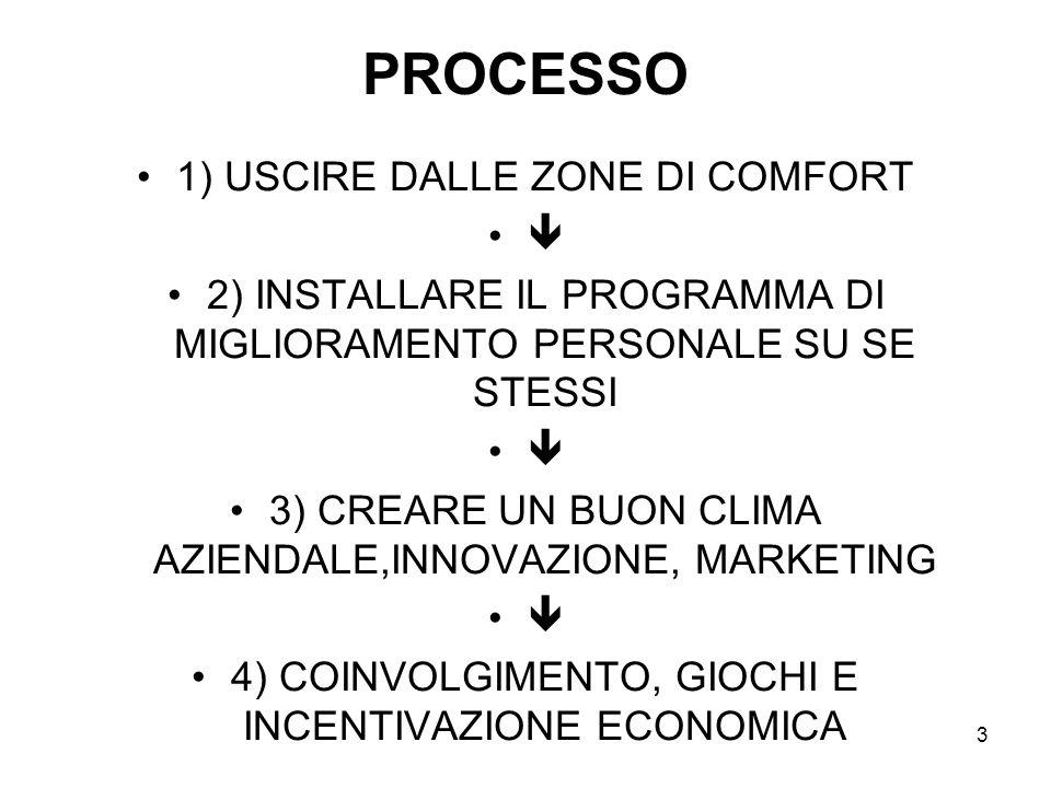 PROCESSO 1) USCIRE DALLE ZONE DI COMFORT 