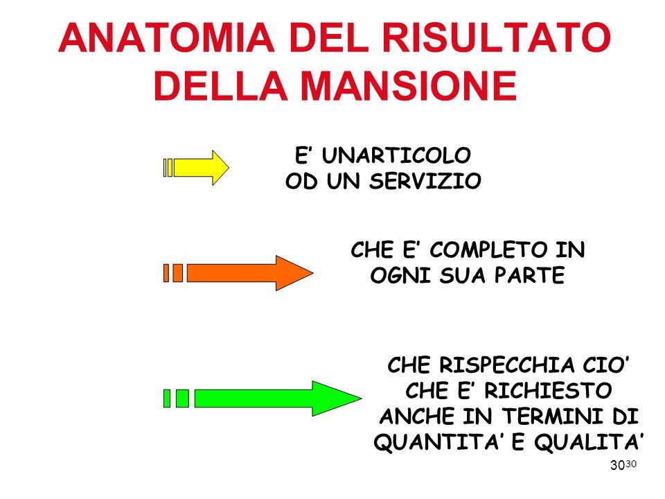 ANATOMIA DEL RISULTATO DELLA MANSIONE