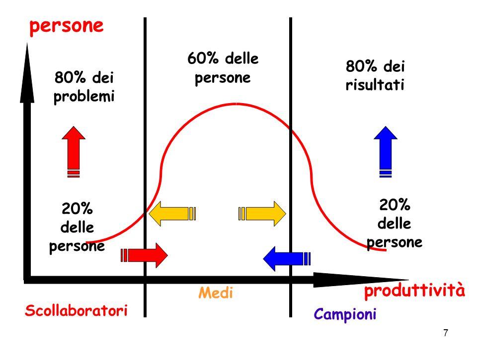 persone produttività 60% delle persone 80% dei risultati