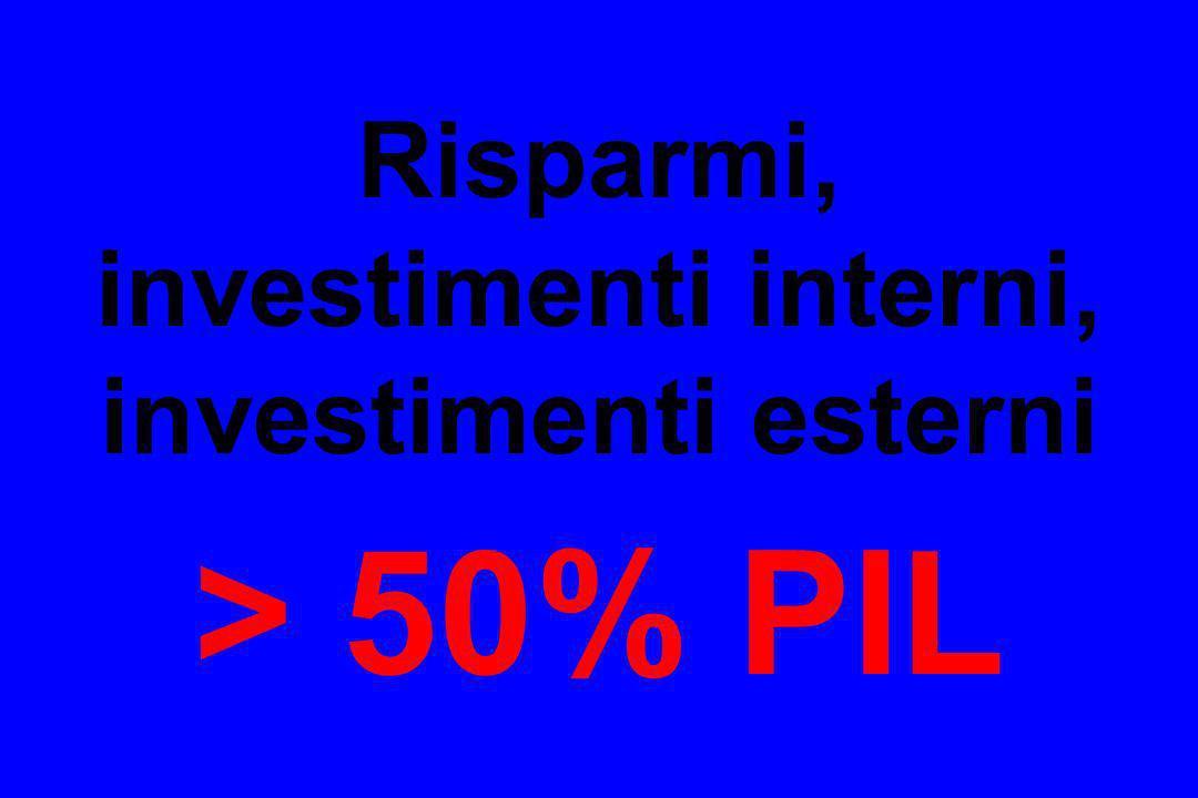 Risparmi, investimenti interni, investimenti esterni > 50% PIL