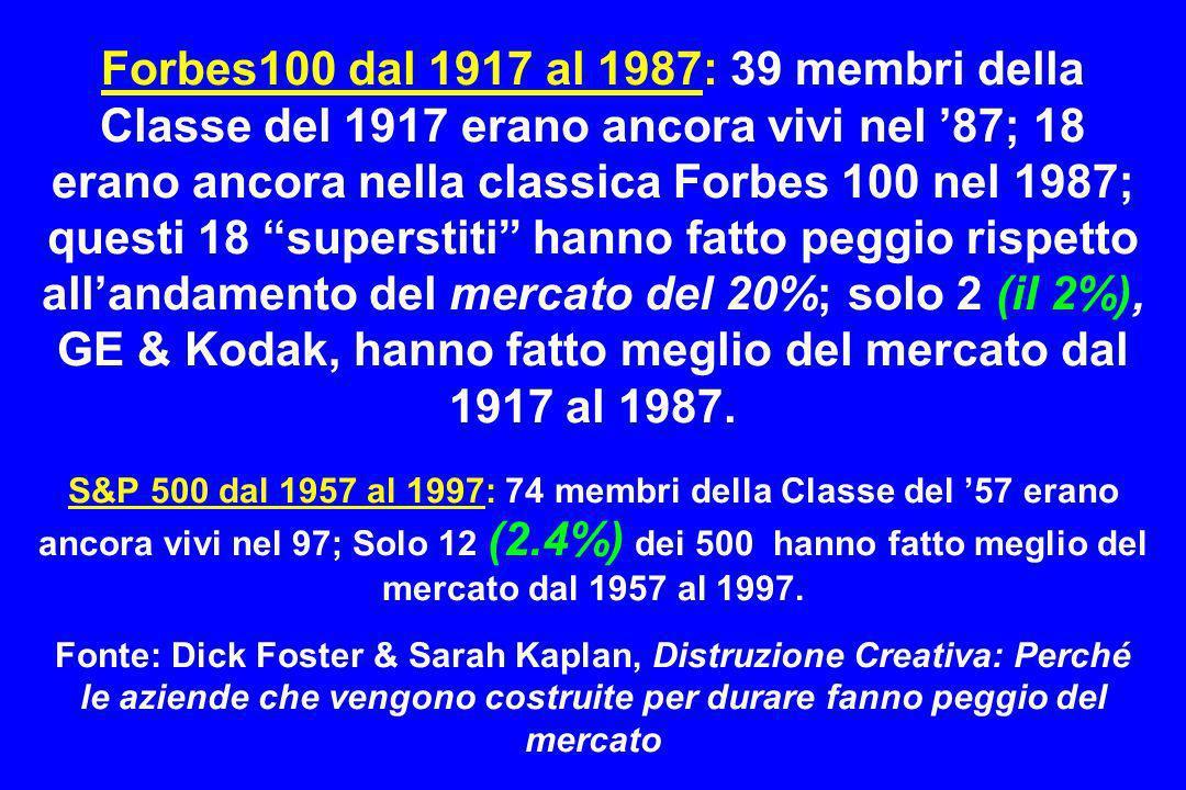 Forbes100 dal 1917 al 1987: 39 membri della Classe del 1917 erano ancora vivi nel '87; 18 erano ancora nella classica Forbes 100 nel 1987; questi 18 superstiti hanno fatto peggio rispetto all'andamento del mercato del 20%; solo 2 (il 2%), GE & Kodak, hanno fatto meglio del mercato dal 1917 al 1987.