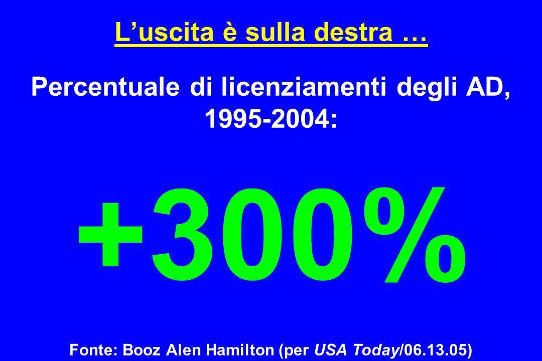 L'uscita è sulla destra … Percentuale di licenziamenti degli AD, 1995-2004: +300% Fonte: Booz Alen Hamilton (per USA Today/06.13.05)